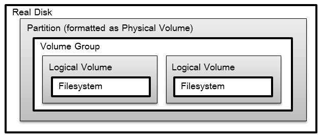 Unix/Linux Administration - Logical Volume Management Guide
